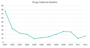 Drug inducted deaths