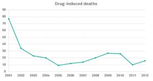 Drug inducted deaths